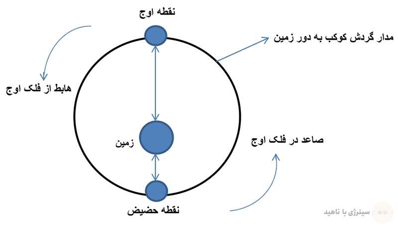 نقاط اوج و حضیض کواکب نسبت به زمین