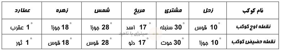 جدول نقاط اوج و حضیض کواکب در سال 774 قمری