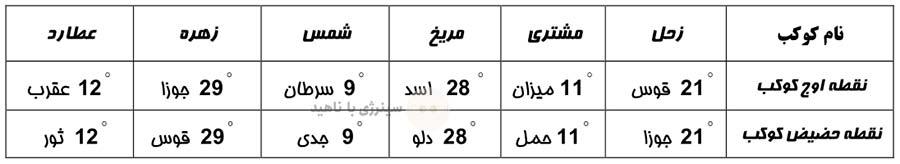 جدول نقاط اوج و حضیض کواکب در سال 1432 قمری