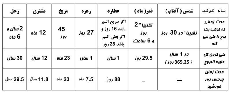 جدول یک - سیر کواکب در دایرة البروج